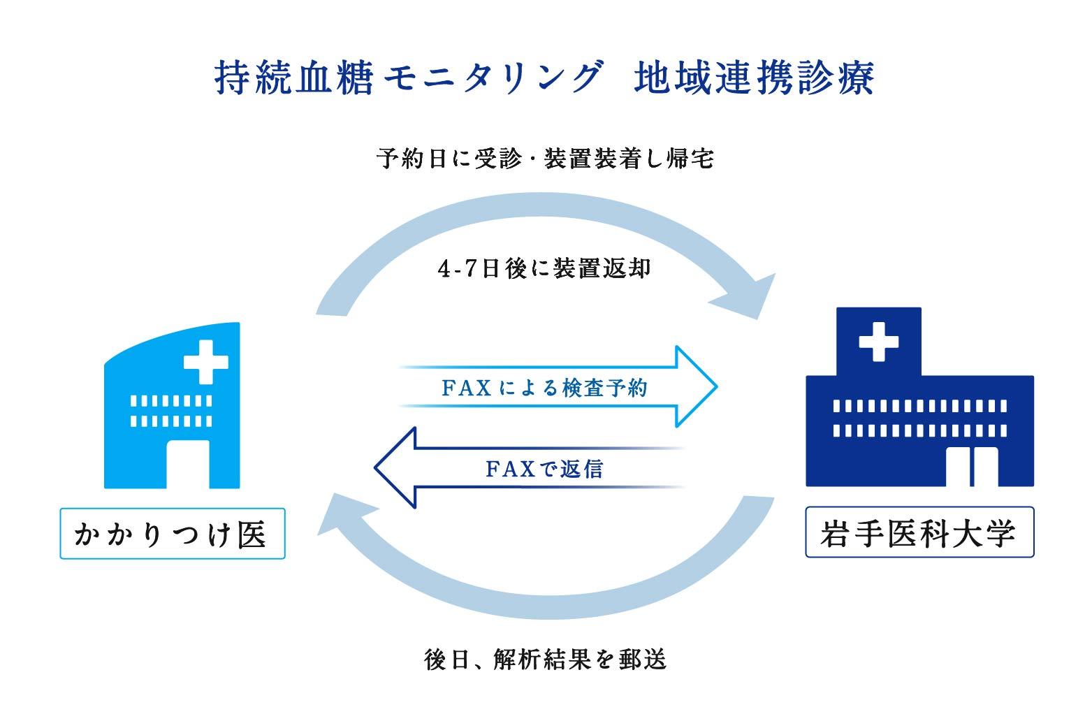 持続血糖モニタリングの図